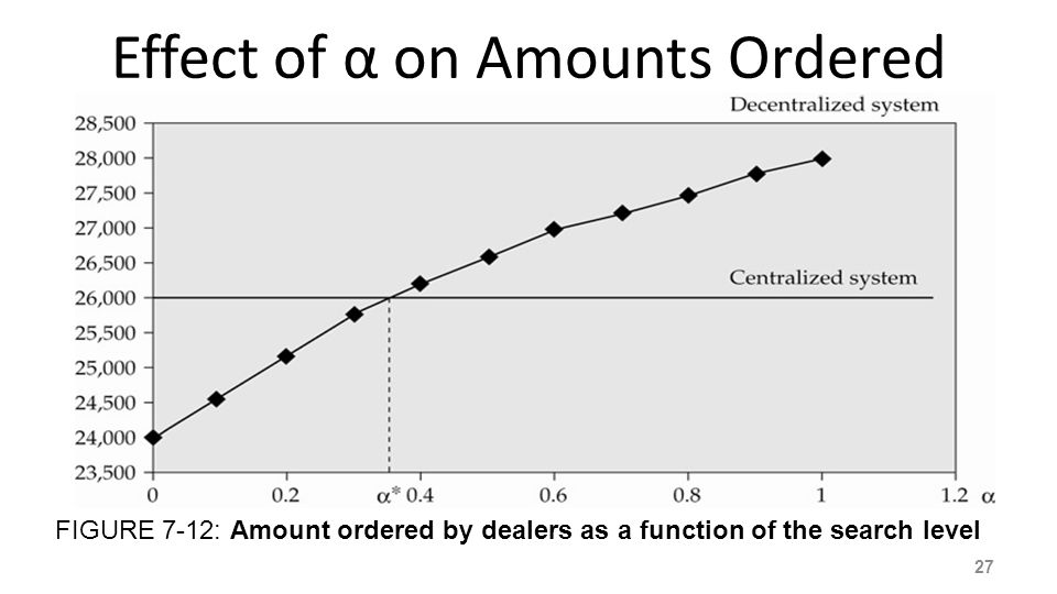 Effect of α on Amounts Ordered