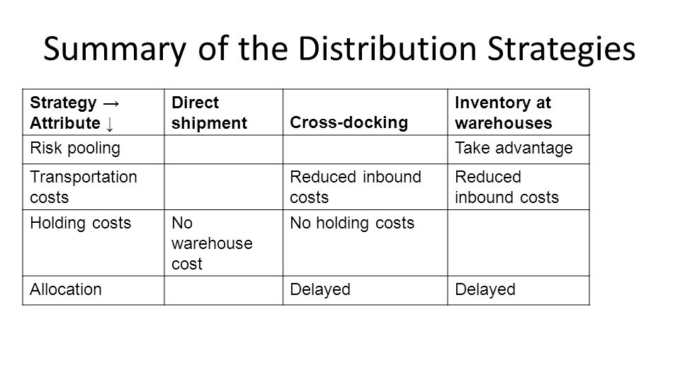 Summary of the Distribution Strategies