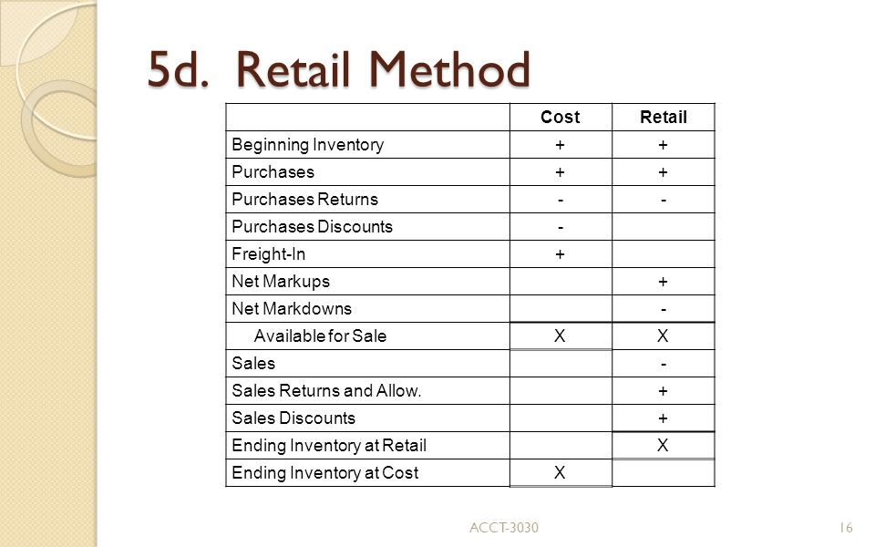 5d. Retail Method Cost Retail Beginning Inventory + Purchases
