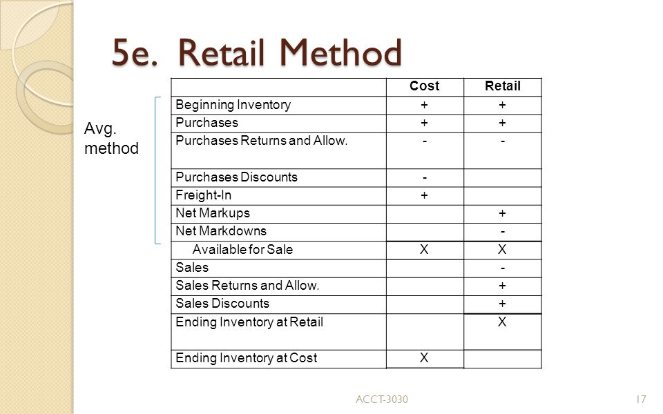 5e. Retail Method Avg. method Cost Retail Beginning Inventory +