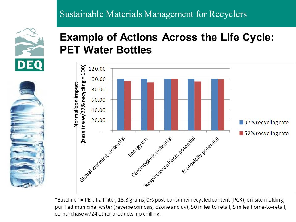 Example of Actions Across the Life Cycle: PET Water Bottles