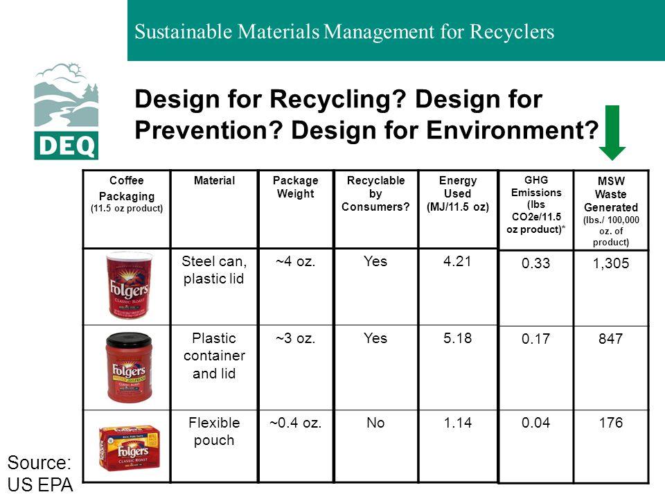 Design for Recycling Design for Prevention Design for Environment