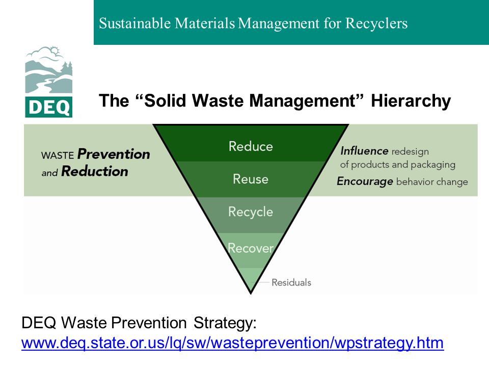The Solid Waste Management Hierarchy