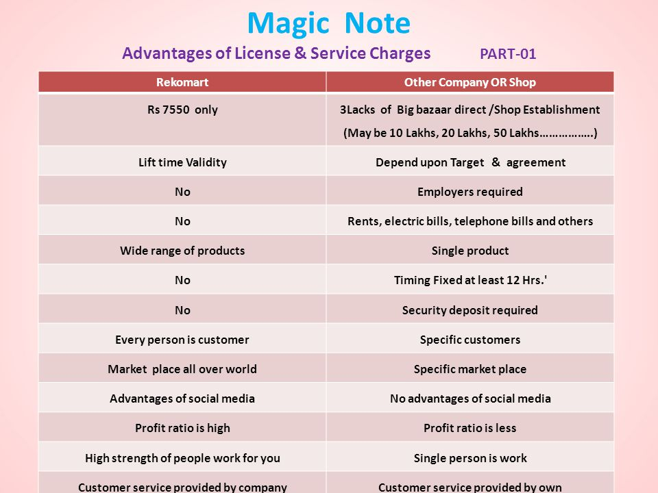 Magic Note Advantages of License & Service Charges PART-01
