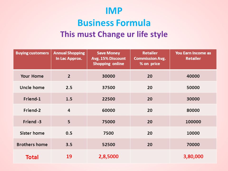 IMP Business Formula This must Change ur life style