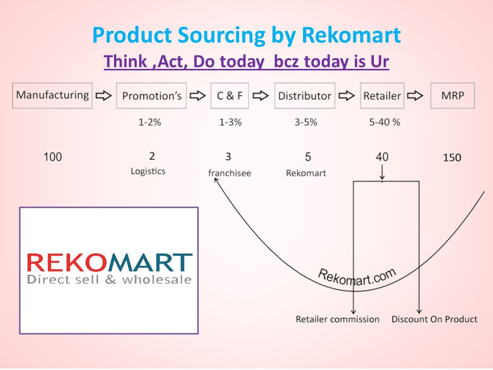 Product Sourcing by Rekomart Think ,Act, Do today bcz today is Ur