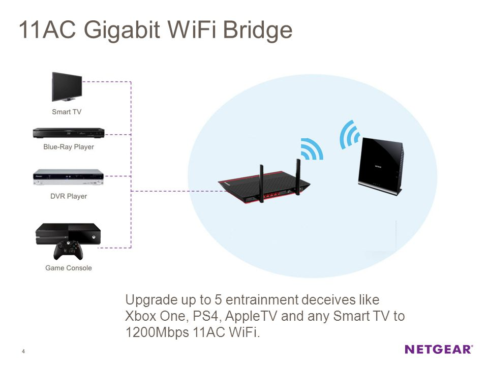 11AC Gigabit WiFi Bridge Upgrade up to 5 entrainment deceives like Xbox One, PS4, AppleTV and any Smart TV to 1200Mbps 11AC WiFi.