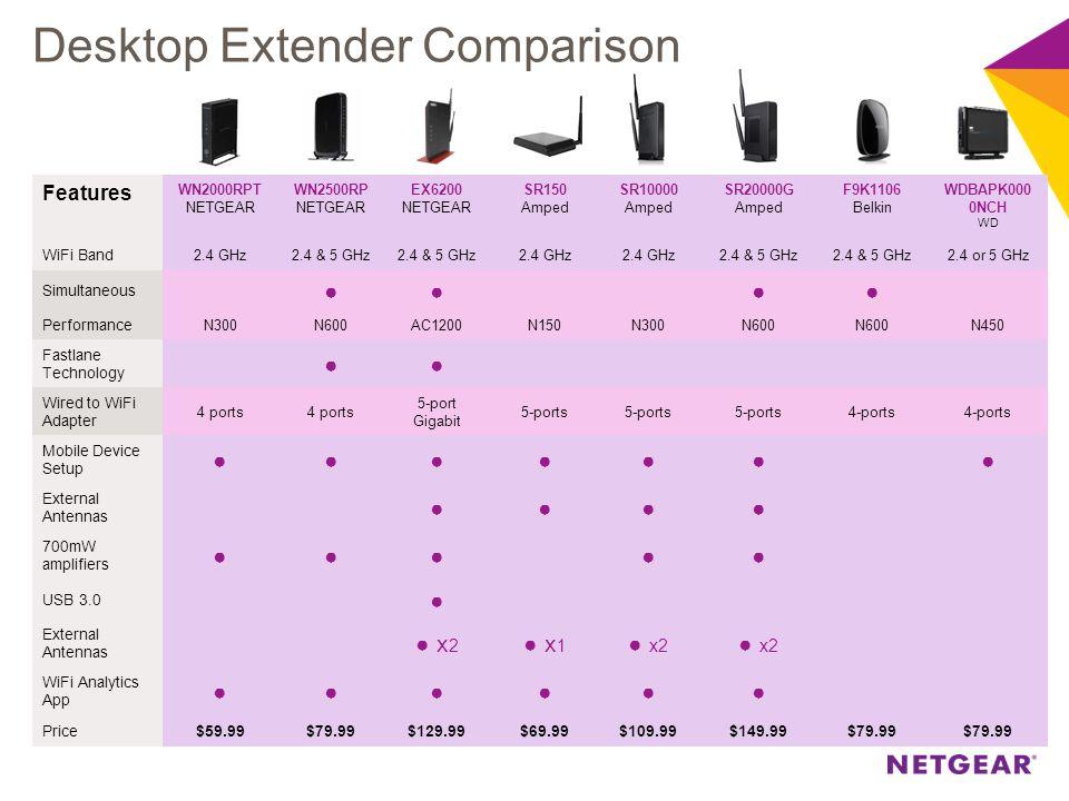 Desktop Extender Comparison