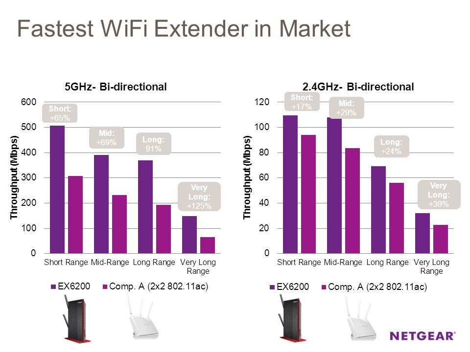 Fastest WiFi Extender in Market