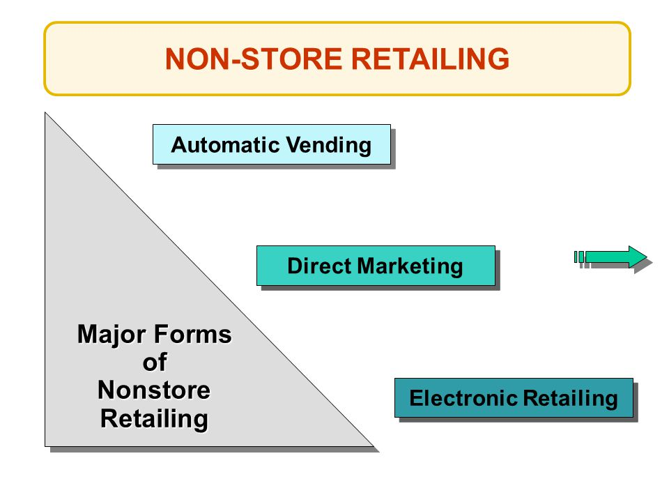 NON-STORE RETAILING Major Forms of Nonstore Retailing