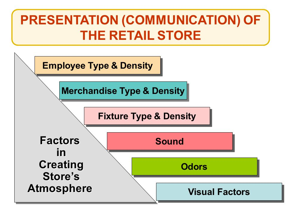 PRESENTATION (COMMUNICATION) OF THE RETAIL STORE