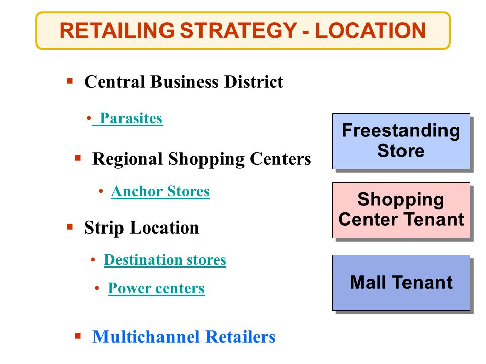 RETAILING STRATEGY - LOCATION