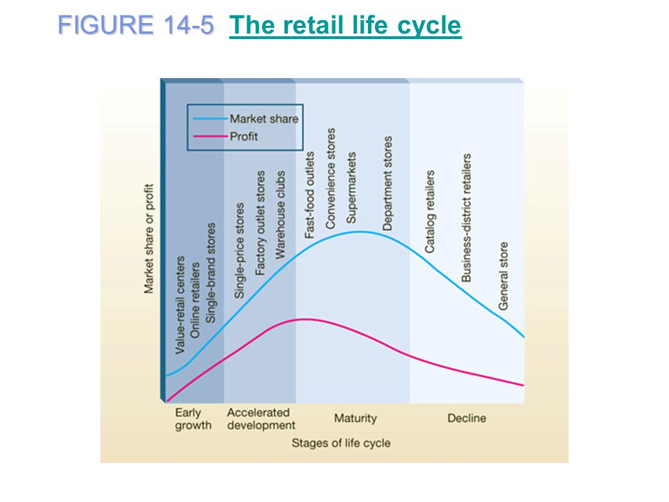 FIGURE 14-5 The retail life cycle