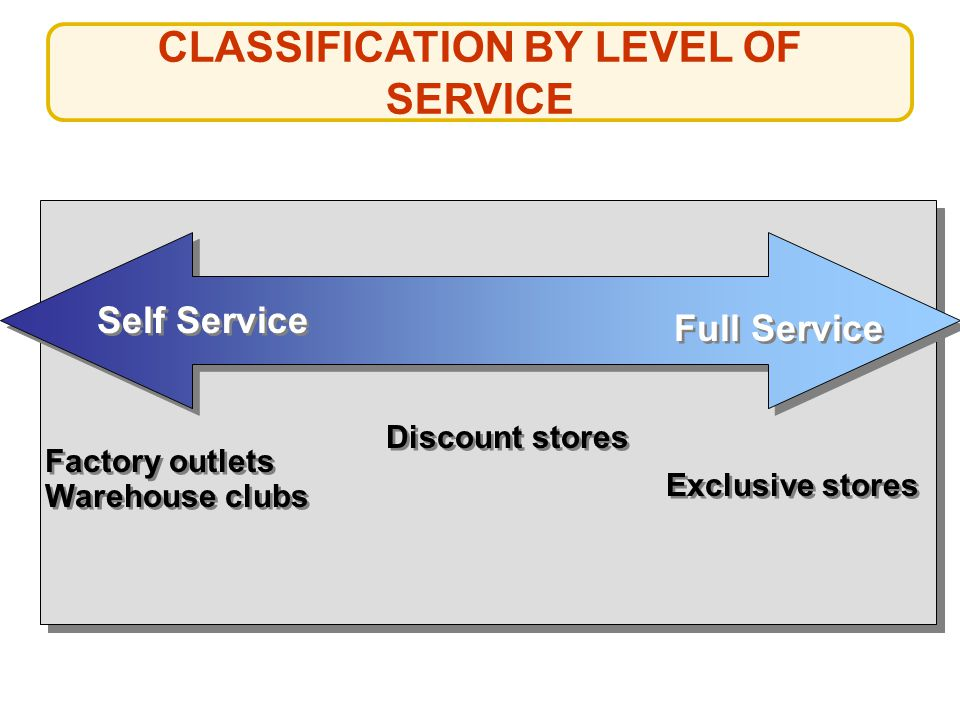 CLASSIFICATION BY LEVEL OF SERVICE