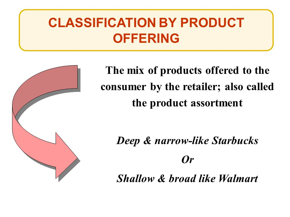 CLASSIFICATION BY PRODUCT OFFERING