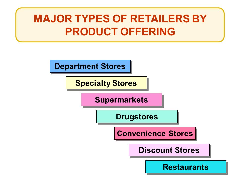 MAJOR TYPES OF RETAILERS BY PRODUCT OFFERING