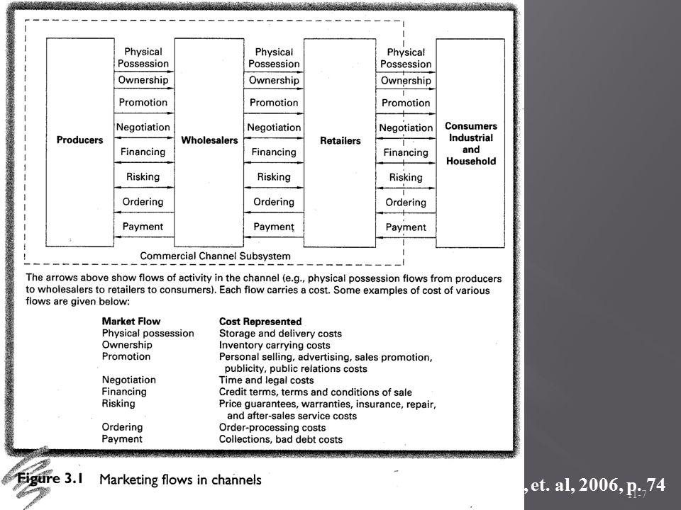Image source: Coughlan, et. al, 2006, p. 74