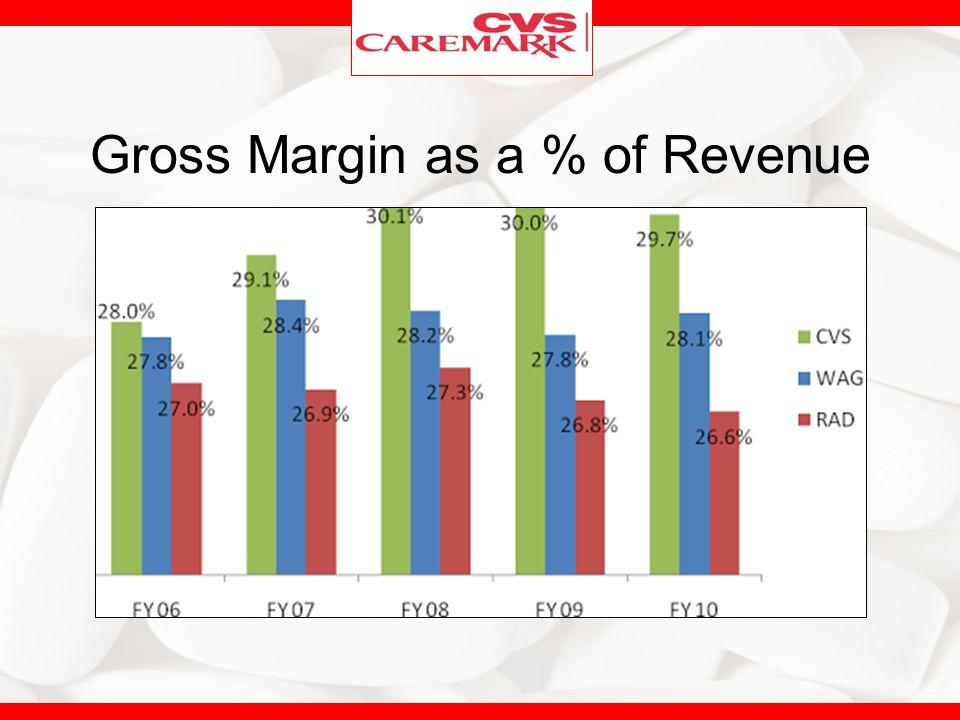 Gross Margin as a % of Revenue