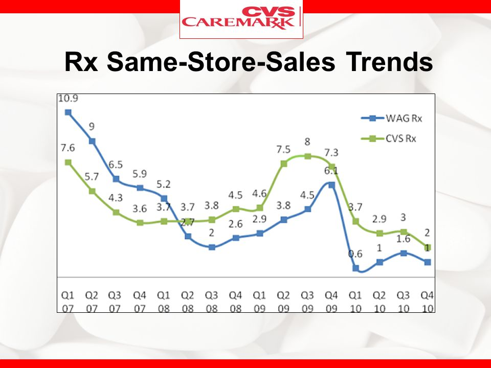 Rx Same-Store-Sales Trends