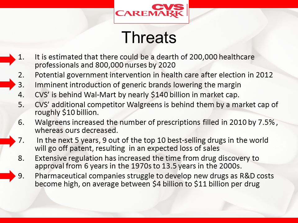 Threats It is estimated that there could be a dearth of 200,000 healthcare professionals and 800,000 nurses by 2020.