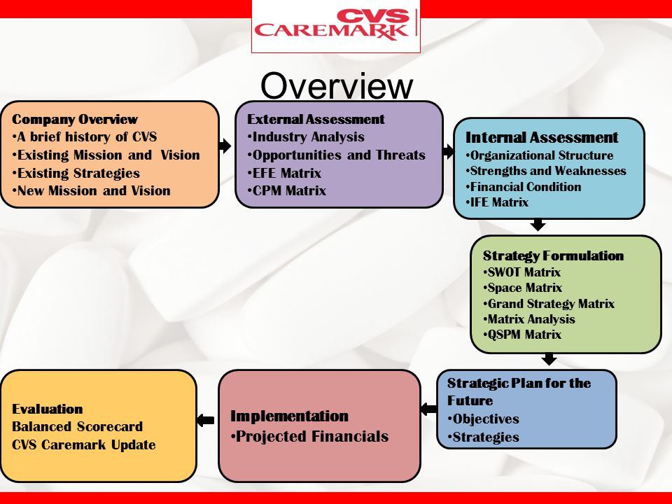 Overview Internal Assessment Implementation Projected Financials