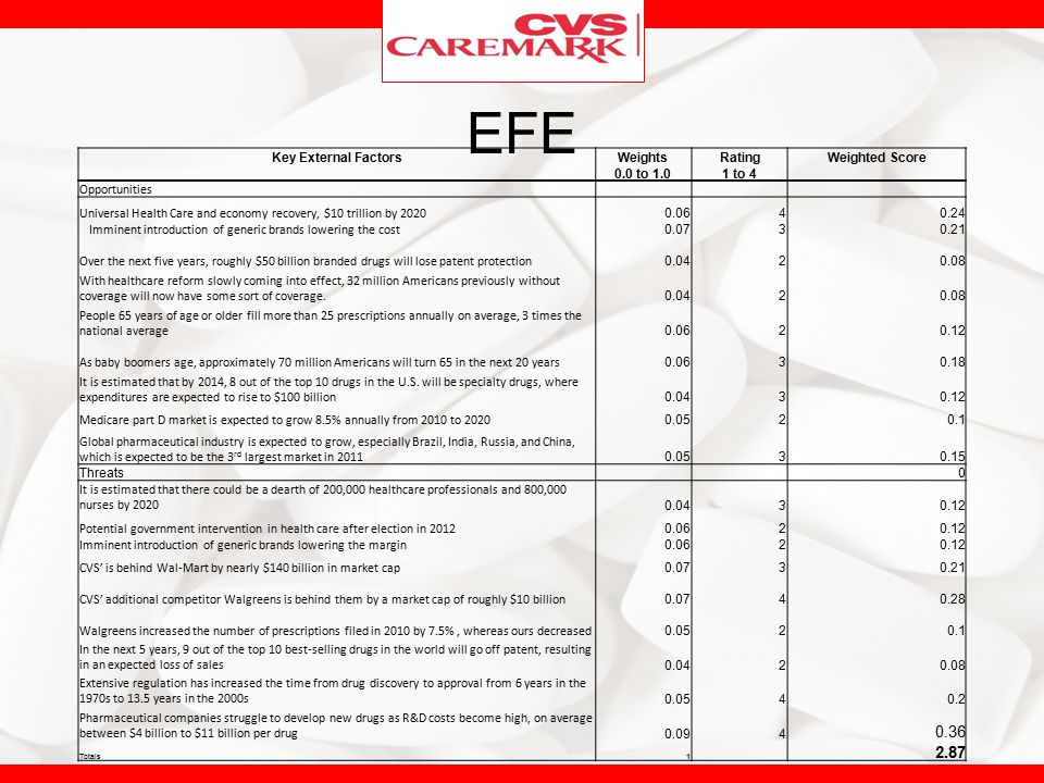 EFE 0.36 2.87 Key External Factors Weights Rating Weighted Score