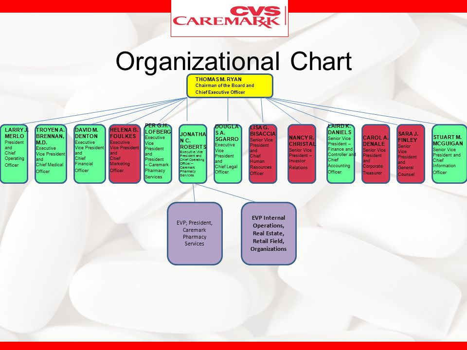 EVP Internal Operations, Real Estate, Retail Field, Organizations
