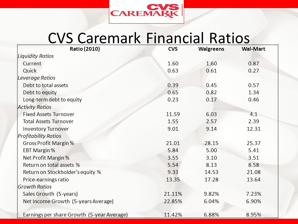 CVS Caremark Financial Ratios