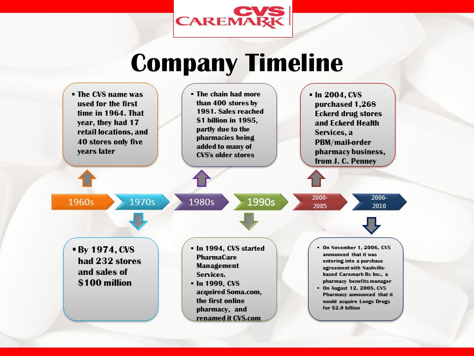 Company Timeline The CVS name was used for the first time in 1964. That year, they had 17 retail locations, and 40 stores only five years later.