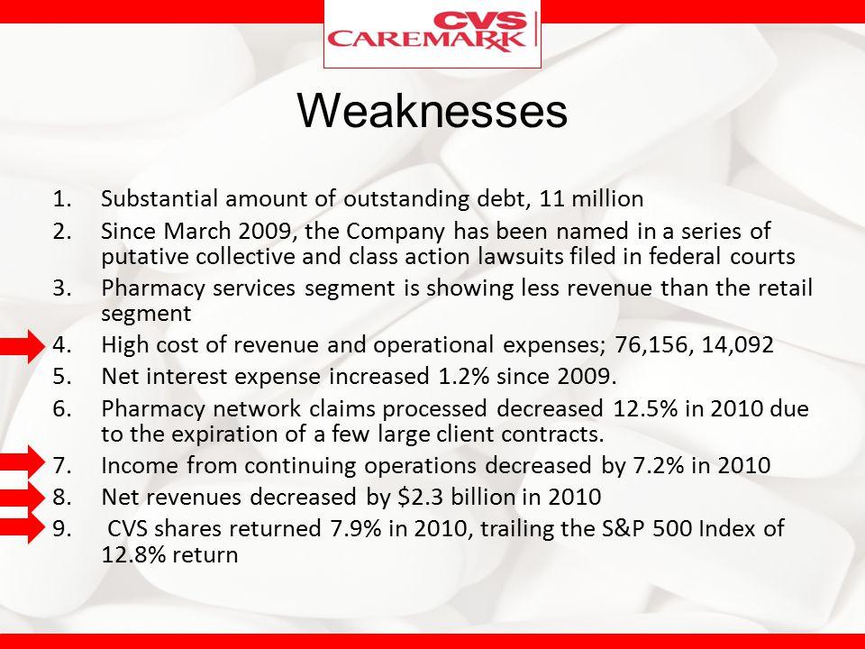 Weaknesses Substantial amount of outstanding debt, 11 million