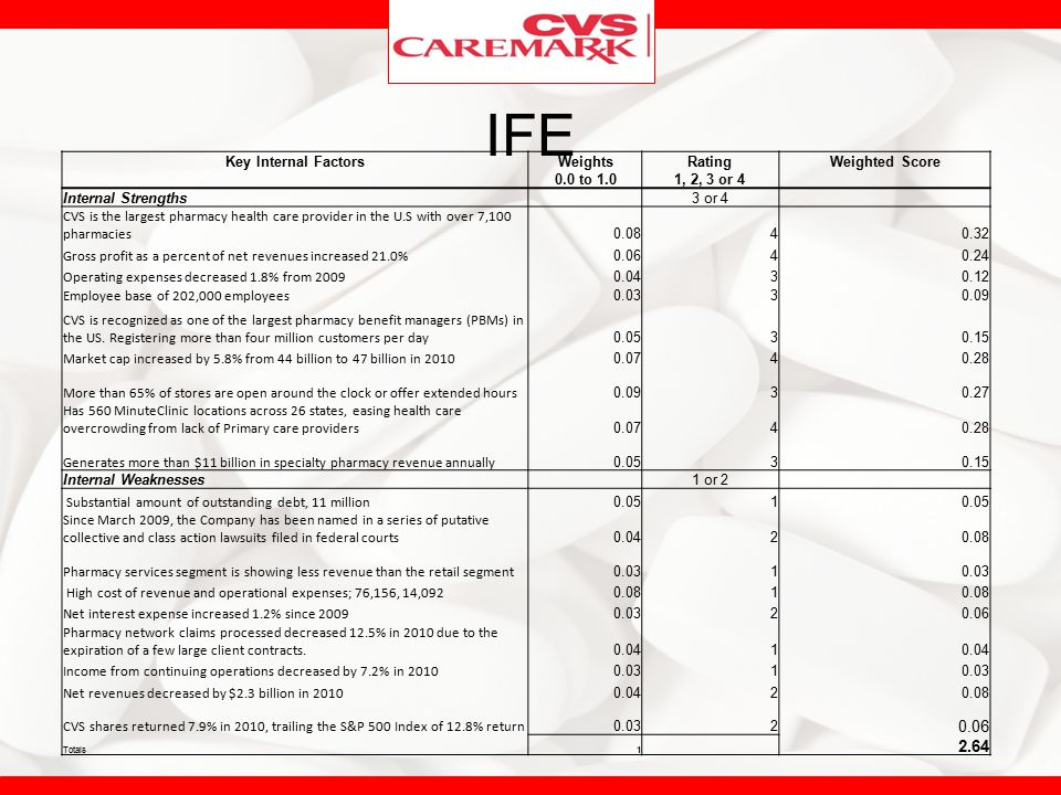 IFE 2.64 Key Internal Factors Weights Rating Weighted Score 0.0 to 1.0