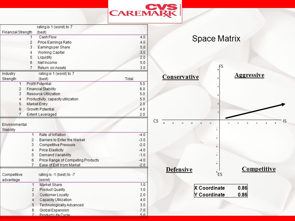 Space Matrix Aggressive Conservative Defensive Competitive FS CS ES IS
