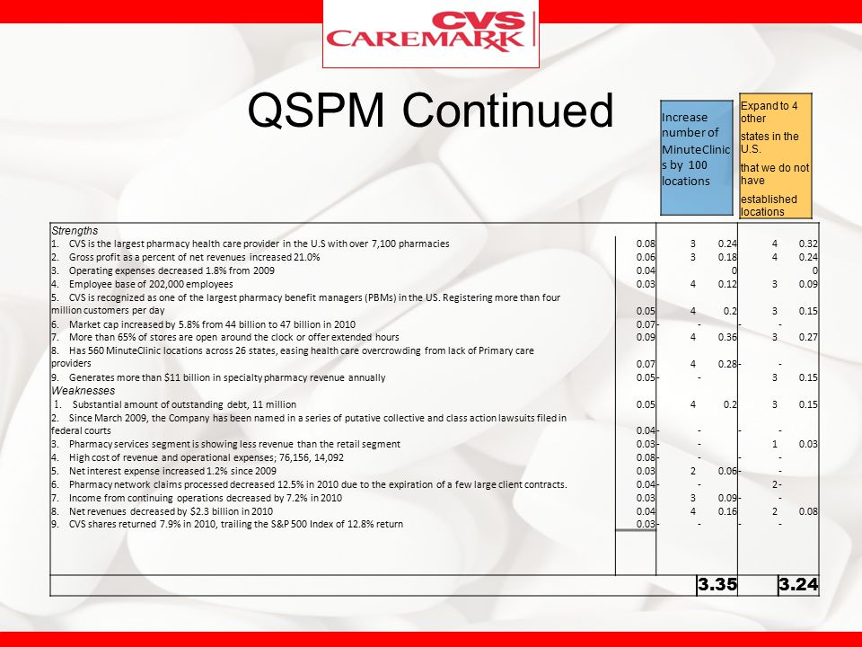 QSPM Continued 3.35 3.24 Increase number of