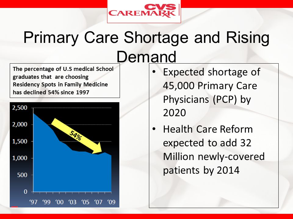 Primary Care Shortage and Rising Demand