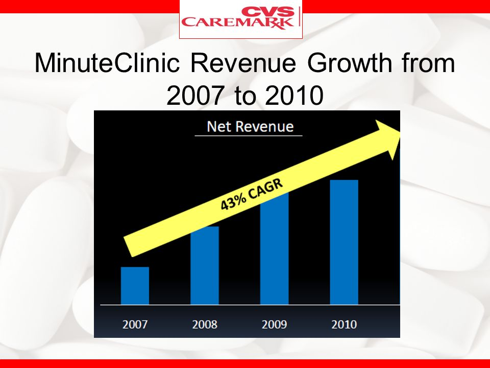 MinuteClinic Revenue Growth from 2007 to 2010