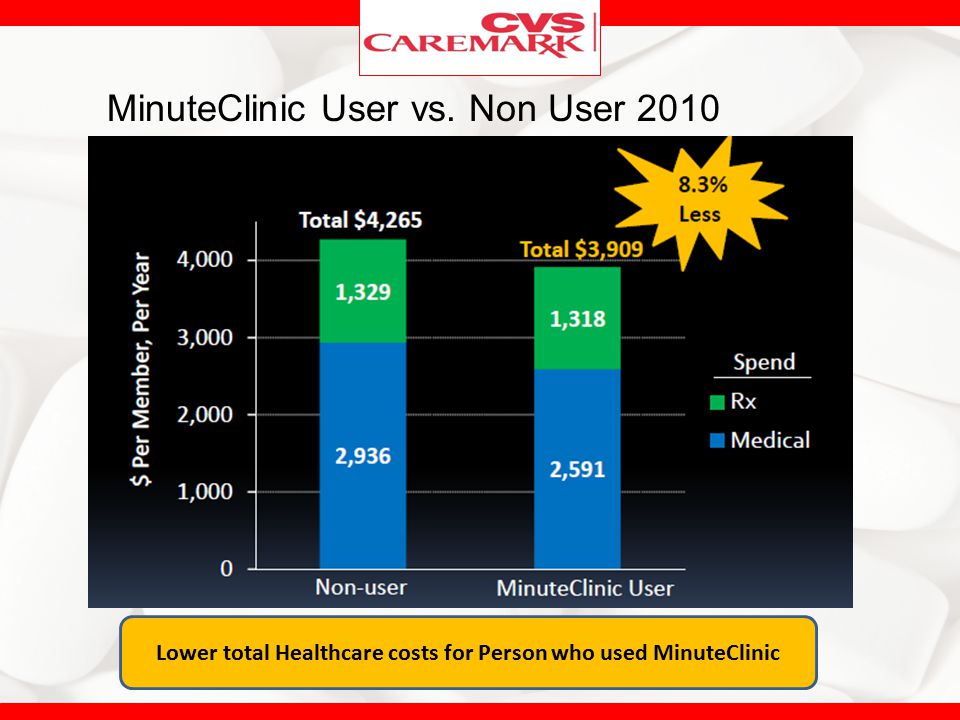 Lower total Healthcare costs for Person who used MinuteClinic