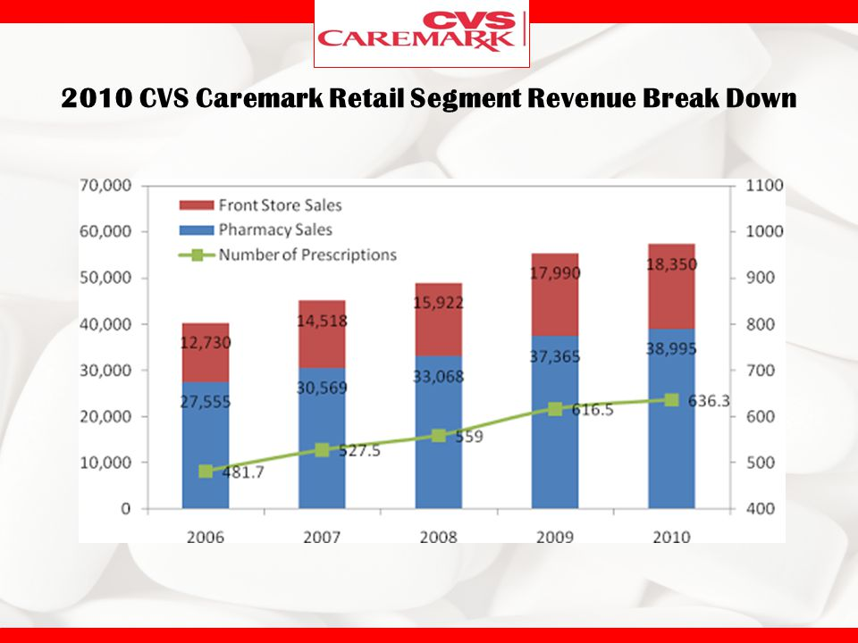 pharmacy service improvement at cvs case study Cvs pharmacy case study: analysis and recommendations peter cyriac,  mounika  this is another potential area for cvs to work on improving customer   service blueprint for the prescription fulfillment process cvs service blue print  pdf.