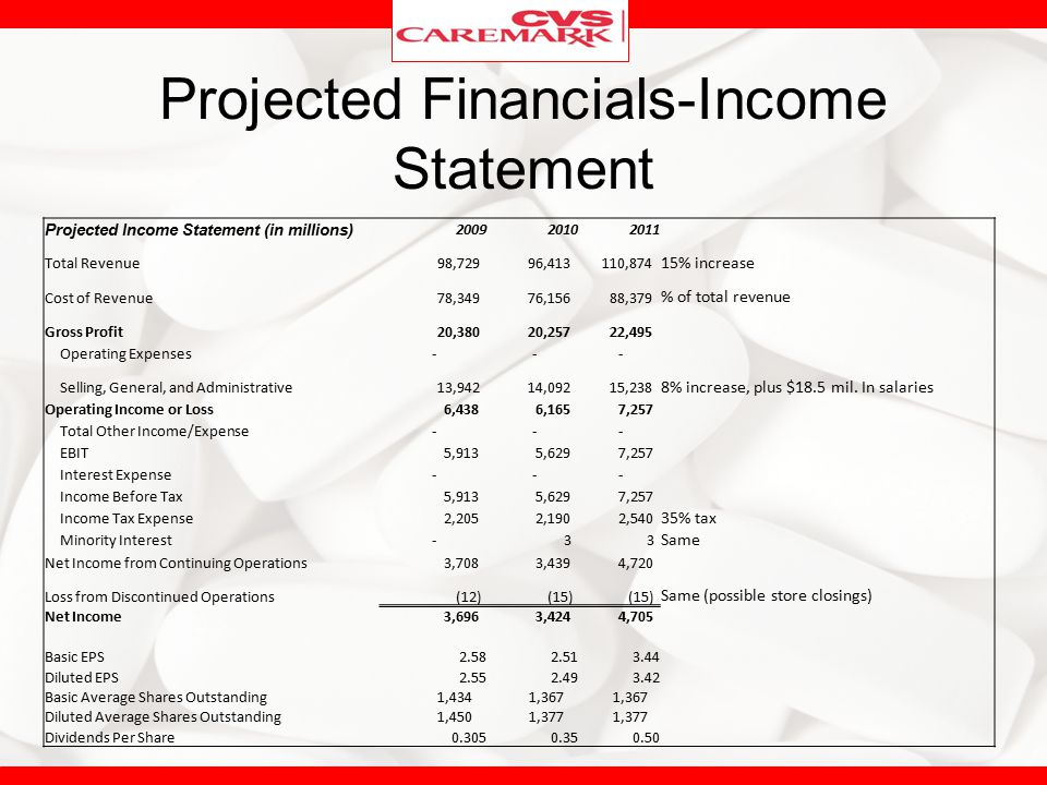 Projected Financials-Income Statement