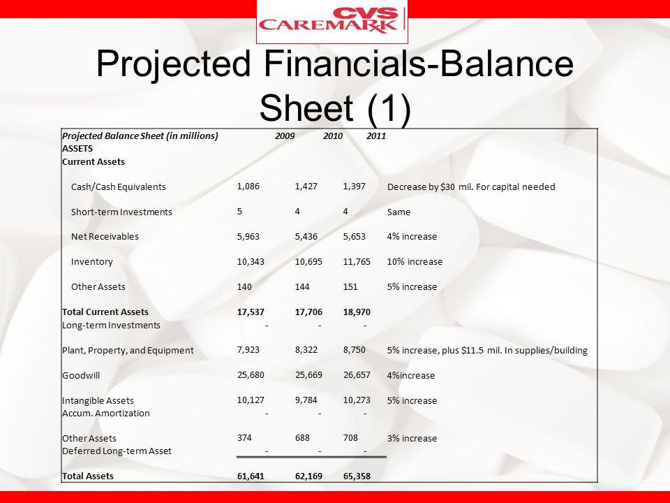 Projected Financials-Balance Sheet (1)
