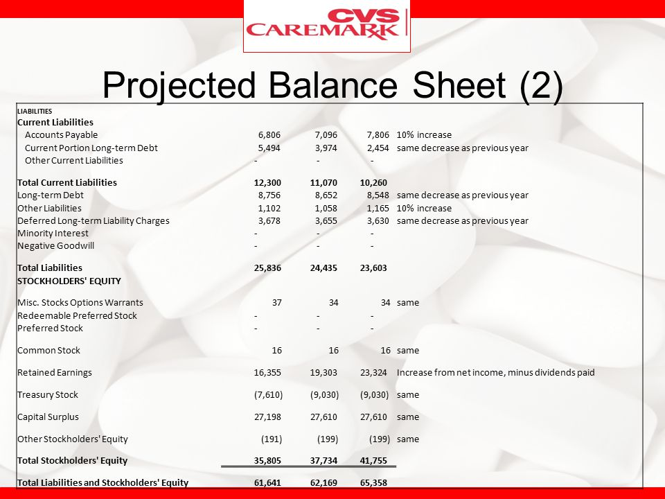 Projected Balance Sheet (2)
