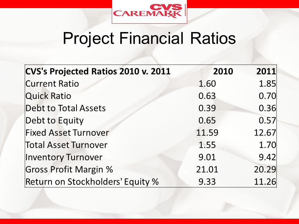 Project Financial Ratios