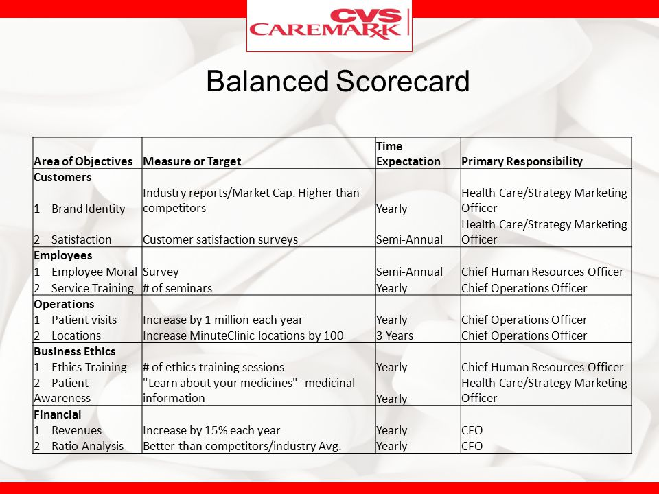 management and leadership at cvs caremark Cvs caremark corp recommendation: student investment management autumn 2012 page 3/20 cvs leadership position in the part d.