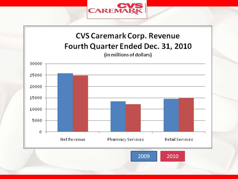 CVS Caremark Corp. reported a decline in profits and lower revenue because of termination of pharmacy services contracts and fewer Medicare prescription drug program members