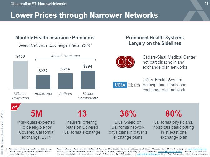 Lower Prices through Narrower Networks