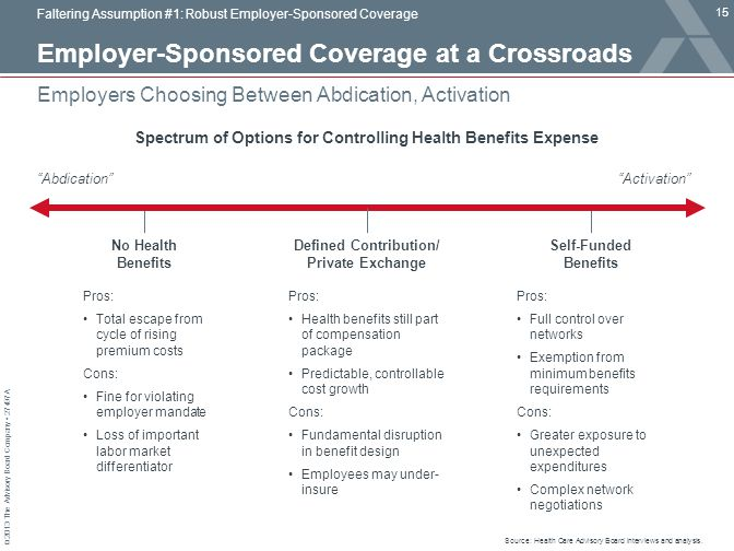 Employer-Sponsored Coverage at a Crossroads