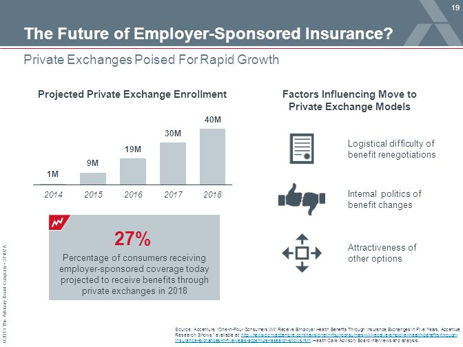 The Future of Employer-Sponsored Insurance