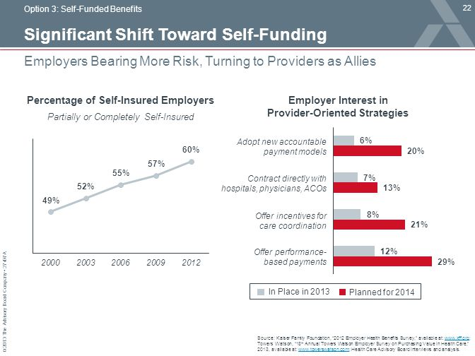 Significant Shift Toward Self-Funding