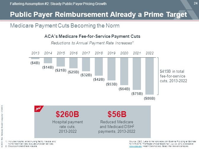 Public Payer Reimbursement Already a Prime Target