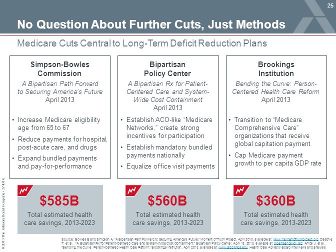 No Question About Further Cuts, Just Methods