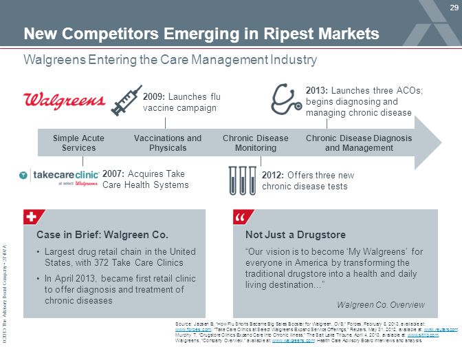 New Competitors Emerging in Ripest Markets